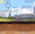Imagem Modelo do CPTEC/INPE ganha nova funcionalidade: simulação do ciclo de carbono
