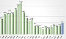 Imagem A estimativa da taxa de desmatamento por corte raso para a Amazônia Legal em 2019 é de 9.762 km²