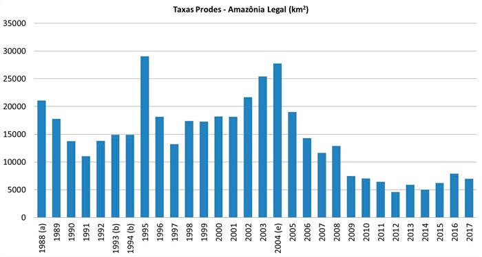 Desmatamento anual na Amazônia Legal (km<sup>2</sup>) (a) média entre 1977 e 1988, (b) média entre 1993 e 1994, (e) início PPCDAm