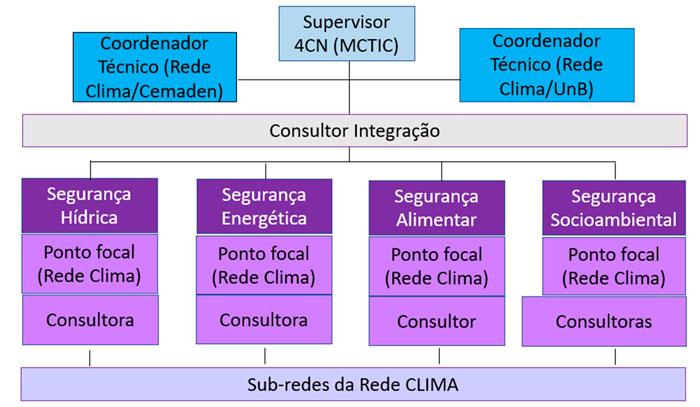 Estrutura da componente IVA da Quarta Comunicação Nacional