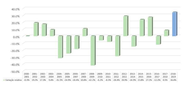 taxa desmatamento histórica