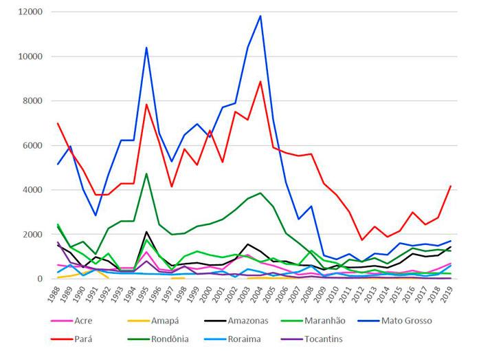 Taxas consolidadas de desmatamento anual