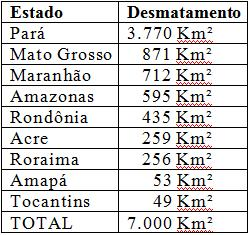 Em agosto/2011, a Amazônia perdeu uma área de 164 quilômetros quadrados (km2)