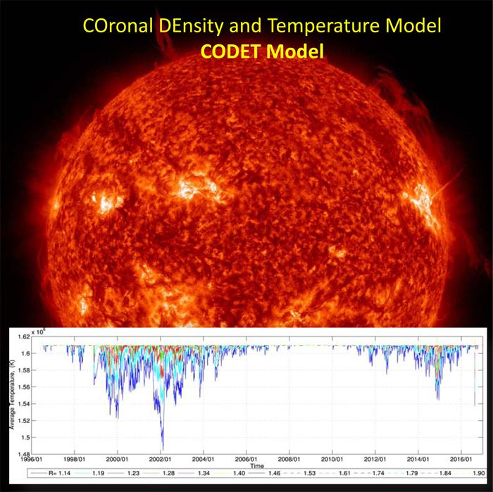 Temperatura média obtida com o modelo CODET para diferentes camadas do Sol estimada para os ciclos de atividade solar 23 e 24. Fonte da imagem solar: AIA/SDO/NADA.