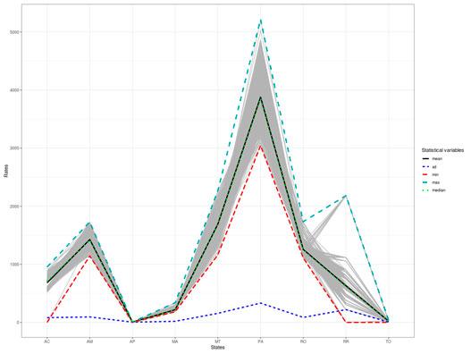 Prodes - Simulação da estimativa, utilizando 1000 conjuntos de 89 cenas, distribuição por estado