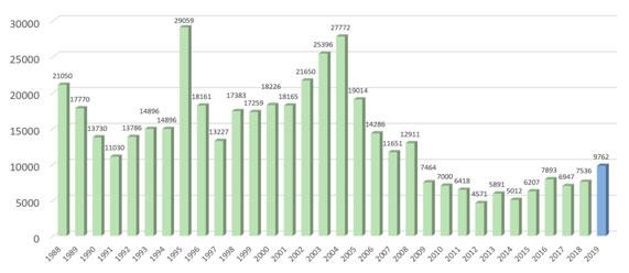 Taxa anual de desmatamento desde 1988 na Amazônia Legal. Em azul a estimativa para 2019