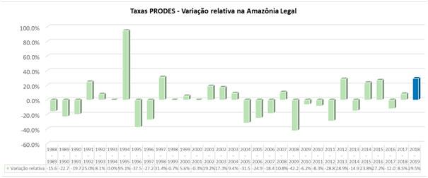 Variação relativa anual das taxas do PRODES na Amazônia Legal. Em azul a estimativa para 2019
