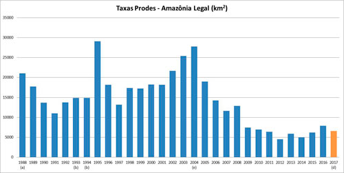 Desmatamento anual na Amazônia Legal (km<sup>2</sup>) (a) média entre 1977 e 1988, (b) média entre 1993 e 1994, (d) estimativa