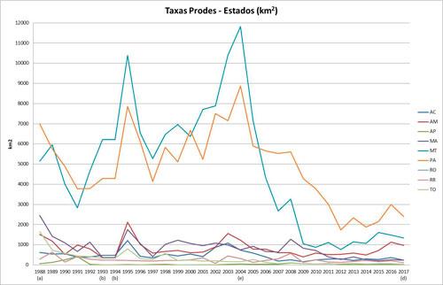 Desmatamento anual discriminado por Estado da Amazônia Legal (km<sup>2</sup>) a) média entre 1977 e 1988,  b) média entre 1993 e 1994, d) estimativa