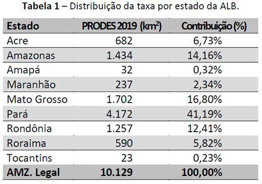 taxa de desmatamento por estado
