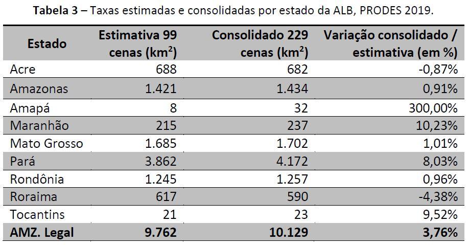 taxas de desmatamento por estado