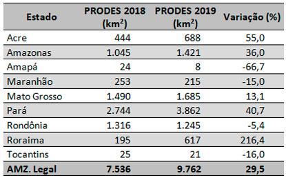 Prodes - Valores absolutos e variação percentual para cada estado