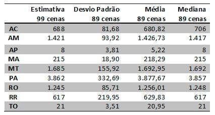 Prodes - Estatísticas geradas na simulação