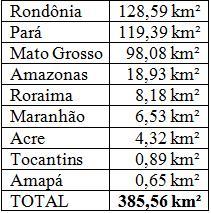Desmatamento total em out/2011. Inpe.